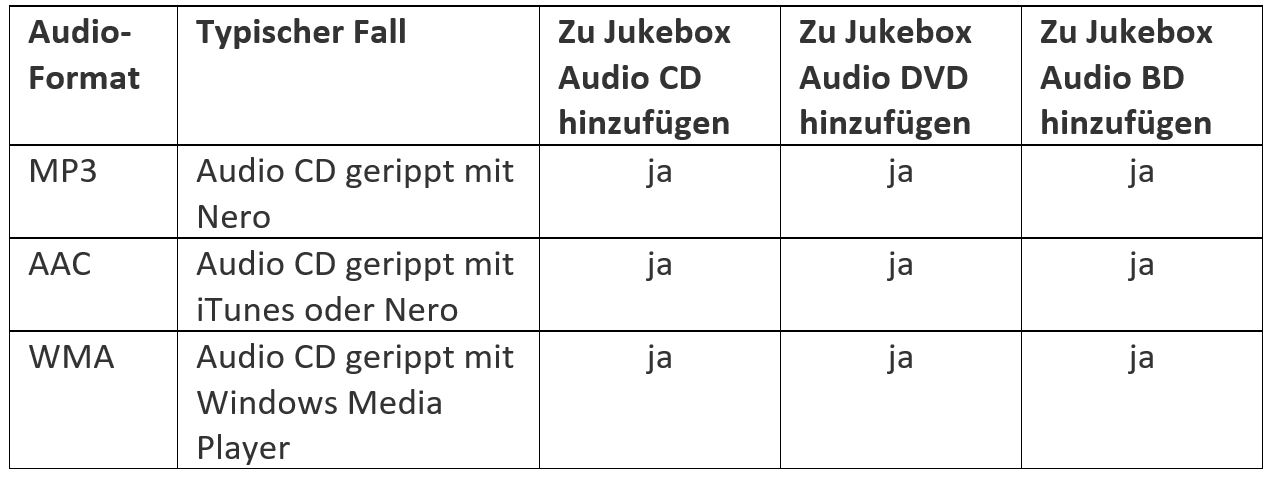 Jukebox Table DE